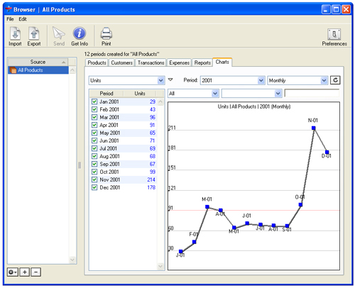Online sales interactive data analysis and reporting tool
